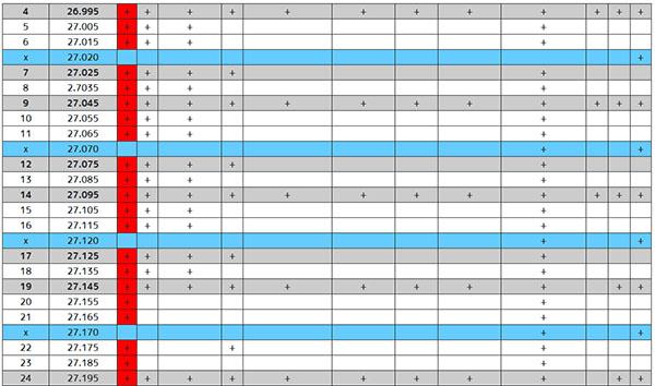 Сетка частот и каналов для RC-аппаратуры, 1 часть